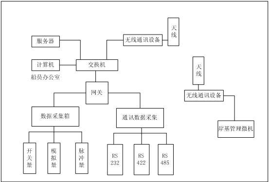 AV8拓扑图